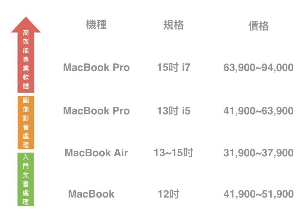 mac規格比較